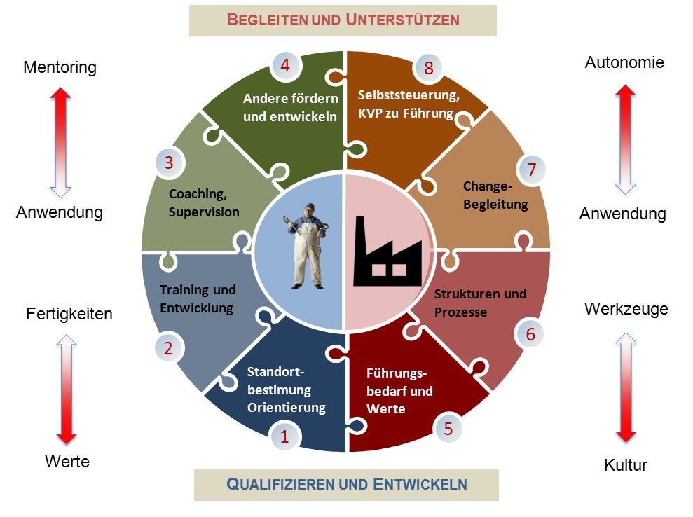 Grafik Organisationsentwicklung Personalentwicklung